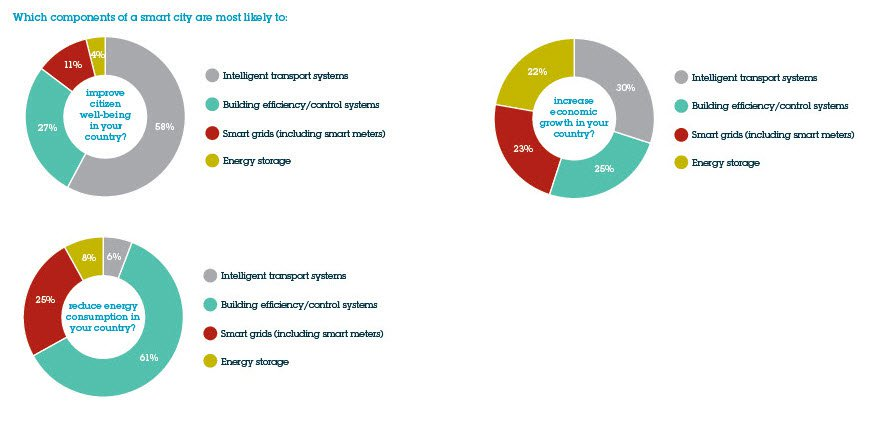 smart_city_components_pie_chart_stacked.jpg__882x422_q85_crop_subsampling-2_upscale